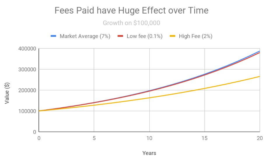 most mutual funds are bad - difference between 2% and .1%fees