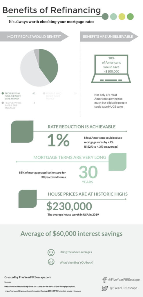 save money fast infographic