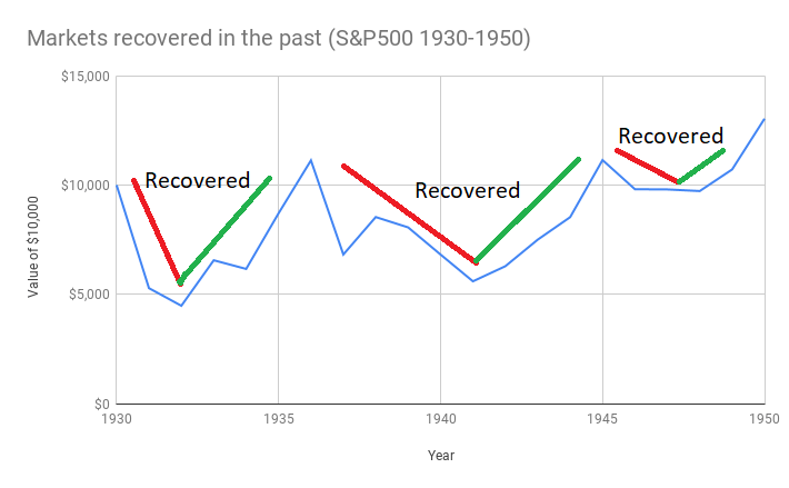 Markets recovered in the past (S&P500 1930-1950) recession-investments