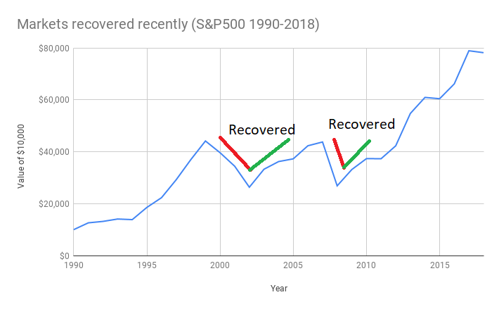 Markets recovered recently (S&P500 1990-2018) recession-investments