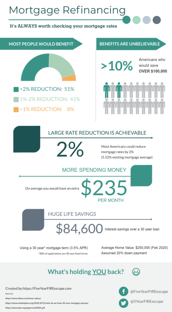 benefits-of-refinancing-your-home-infographic