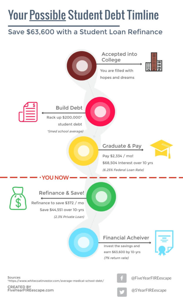 how-to-refinance-student-debt