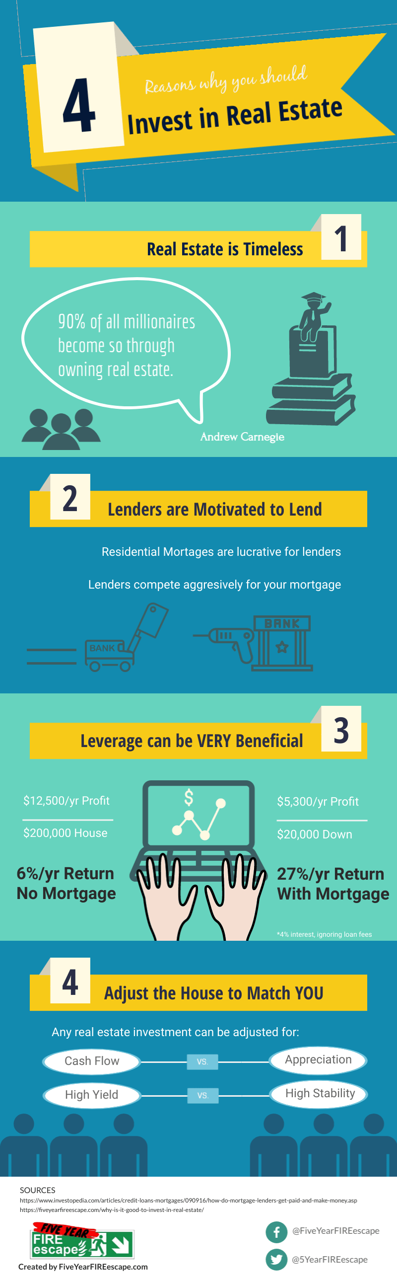 is it good to invest in real estate - infographic