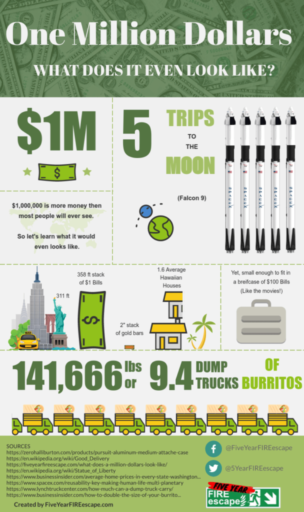 What-does-a-million-dollars-look-like-infogrpahic