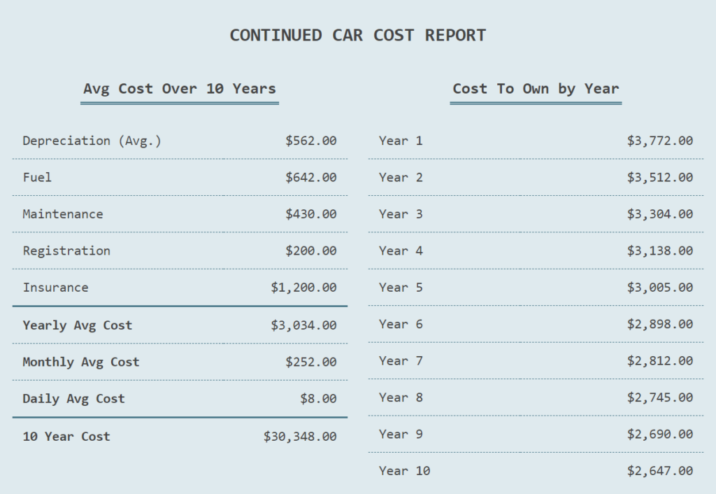 how much car can i afford - calc2