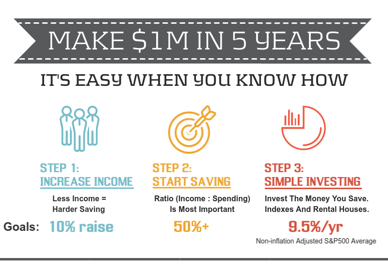 How To Become A Millionaire In 5 Years On An Average Income