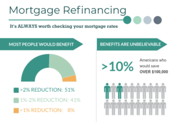 Refinance your home in 2020? Follow this 15-minute guide