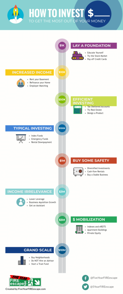 how-to-invest-infographic
