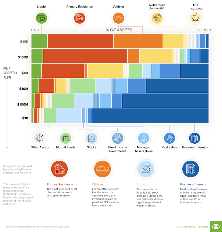 3-million-dollars-net-worth-composition-by-levels-of-wealth