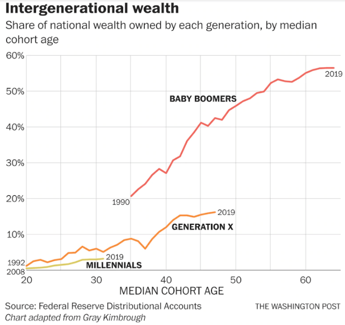 SRI-graph3-investment-by-age