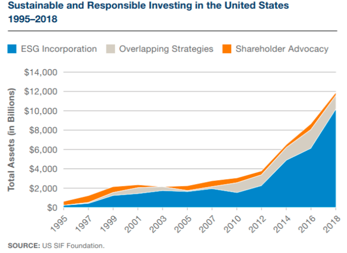 socially-responsible-investing-graph1-accelerated-growth