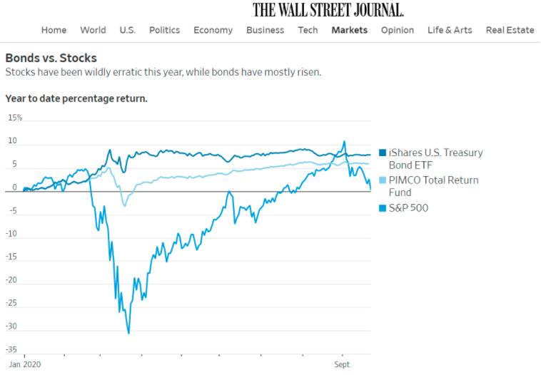 bonds-returns-WSJ