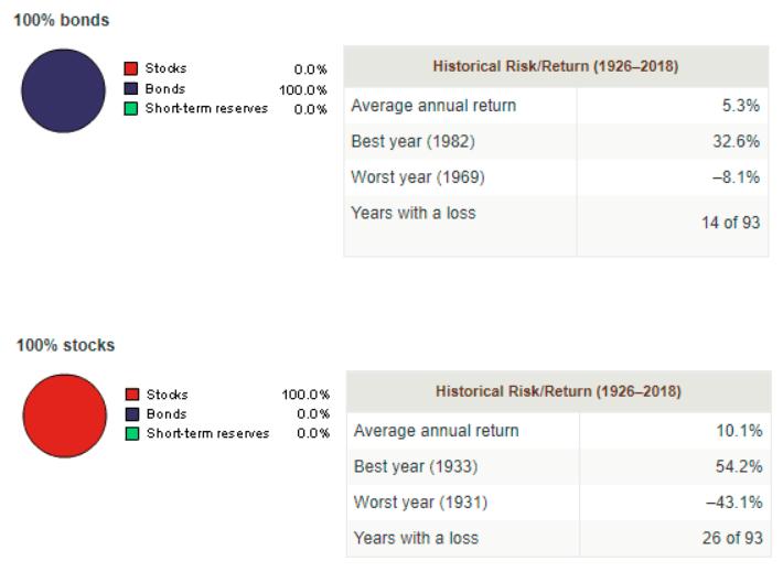 bonds-vs-stocks-returns-vanguard