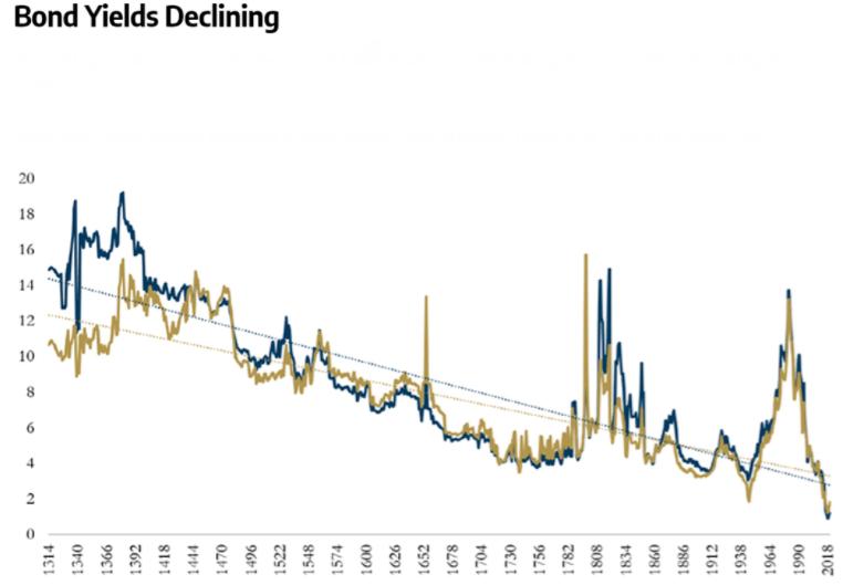 bonds-yields-declining-graph