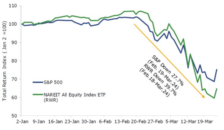 REIT-stocks-over-covid
