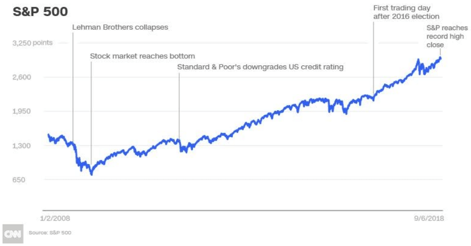 S-and-P-500-growth-chart