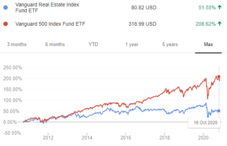S-and-P-500-vs-REIT-stocks-chart