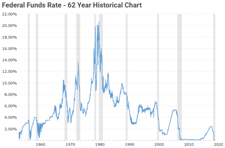 interest-rate-over-time-chart